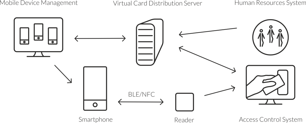 virtual_card_altest
