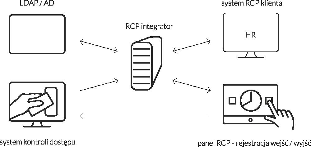 rcp_schemat
